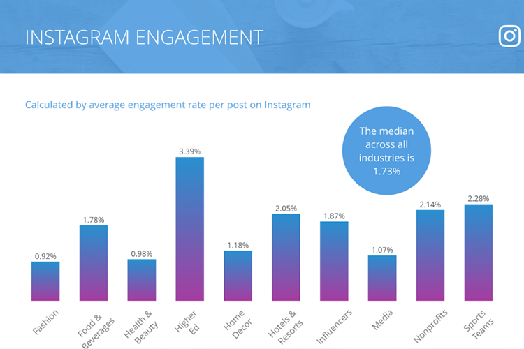Revenue from Instagram advertising accounts