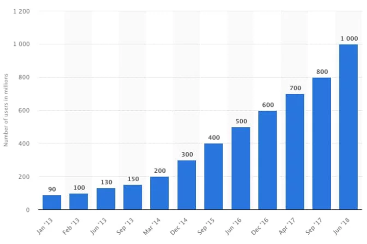 the number of monthly Instagram users increased to 1 billion
