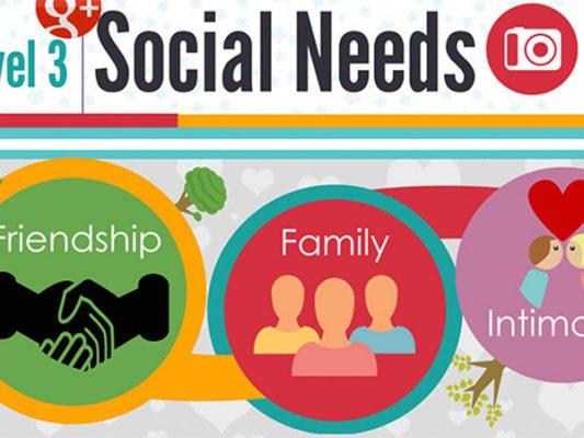 Nhu cầu là gì? Tháp nhu cầu trong marketing | GEM Digital.
