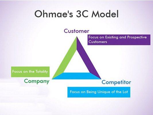 mo-hinh-5c-trong-marketing