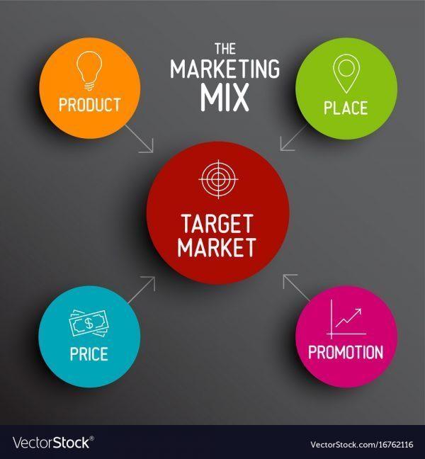 marketing-mix-trong-social-marketing