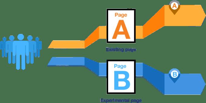 A/B Testing là gì?